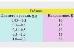 Таблиця напруг для зварювання проводів