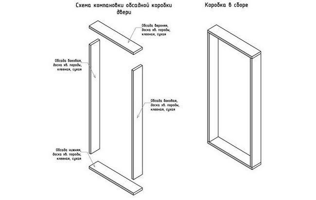 Фото - Як виконується установка коробки міжкімнатних дверей?