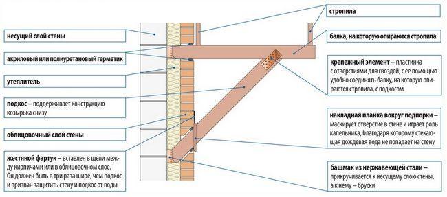 Спосіб кріплення конструкції козирка до двошарової стіни.