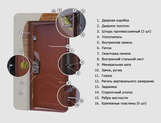 Фото - Як виконується заміна оббивки вхідних дверей?