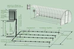 Схема пристрою поливу грядок в теплиці