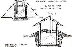 Схема пристрою вентиляції льоху для вирощування грибів.