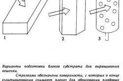 Схема створення блоків субстрату