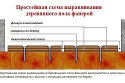 Схема вирівнювання бетонної підлоги