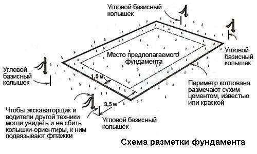 Фото - Як вирити котлован під фундамент?