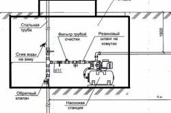 Схема підключення насосної станції та ручного насоса до абіссінським колодязя