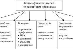 Схема класифікації дверей