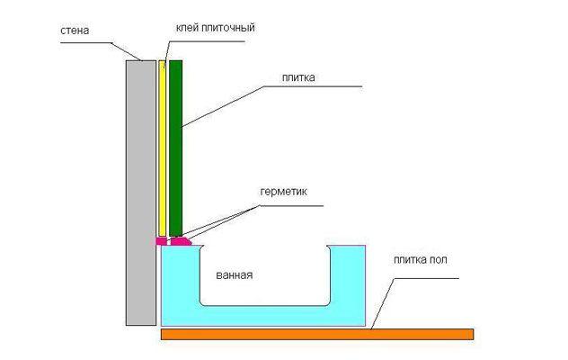 Схема пристрою герметизації між ванною і стіною