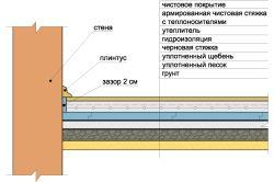 Фото - Як залити бетонну підлогу своїми руками?