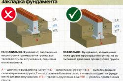 Схема правильної і неправильної закладки фундаменту при високому рівні залягання грунтових вод.