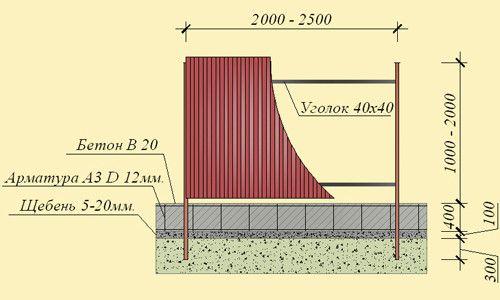 Схема забору з стрічковим фундаментом