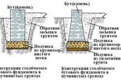 Схема споруди бутового фундаменту для забору