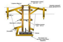 Схема опалубки стрічкового фундаменту.