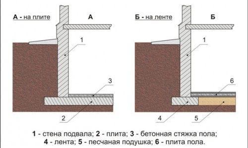 Фото - Як залити підлогу бетоном в підвалі або льосі