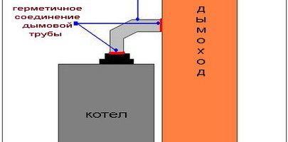 Фото - Як запустити встановлений газовий котел?