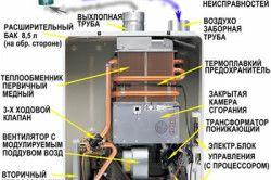 Схема принципу роботи газового котла