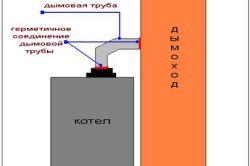 Схема правильного розташування котла і димоходу