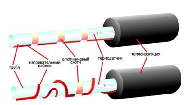 Фото - Як захистити трубопровід в зимовий період?