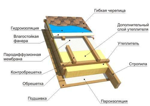 Яка може бути теплоізоляція даху?