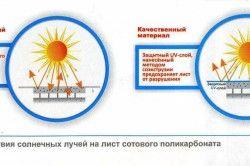 Схема впливу сонячних променів на лист полікарбонату