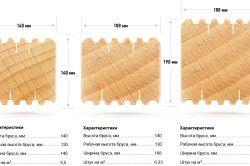 Характеристика сухого профільованого бруса