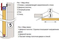 Схема розсувних дверей