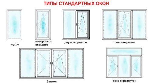 Фото - Які бувають сучасні вікна