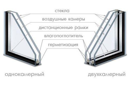 Фото - Які бувають сучасні склопакети пластикових вікон