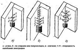 Схема виконання кутових швів