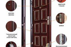 Фото - Які бувають види вхідних дверей