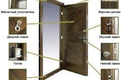 Фурнітура вхідних дверей