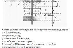 Схема проведення геофізичних досліджень в свердловині