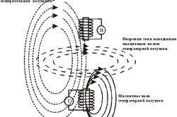 Принцип роботи зонда для вимірювання магнітного поля