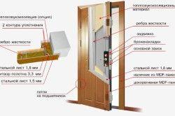 Схема елементів сталевих дверей