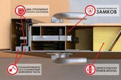 Конструкція якісної сталевих дверей