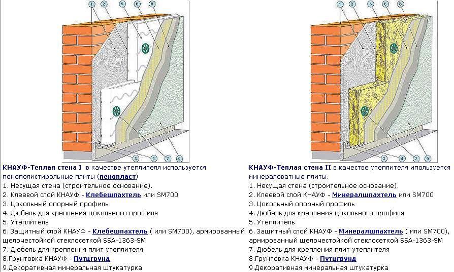 Схеми систем утеплення пінополістиролом і мінеральною ватою.