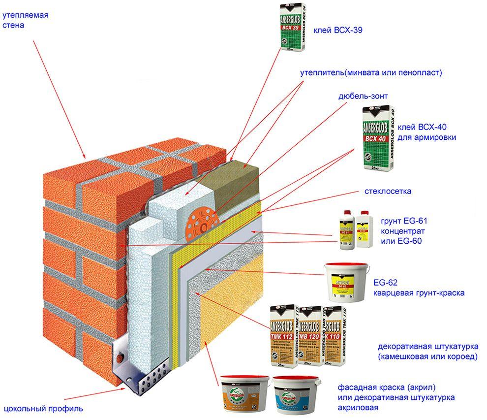 Схема утеплення фасаду тепла стіна.