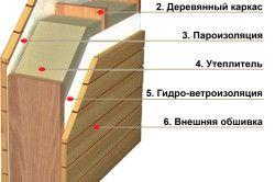 Схема обшивки і утеплення будинку