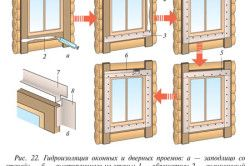 Схема гідроізоляції віконних і дверних прорізів