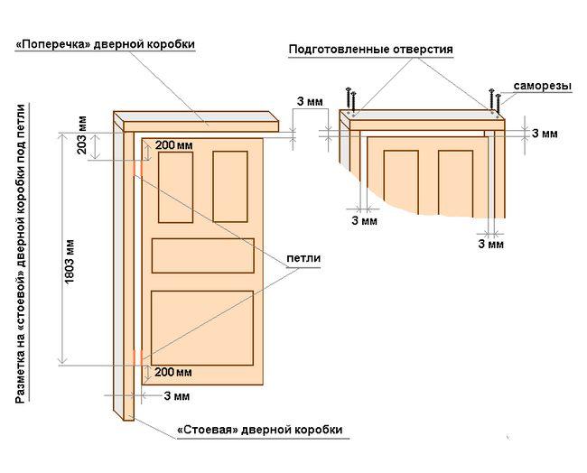 Розміри міжкімнатних дверей