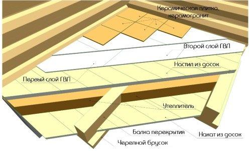 Схема укладання плитки в лазні