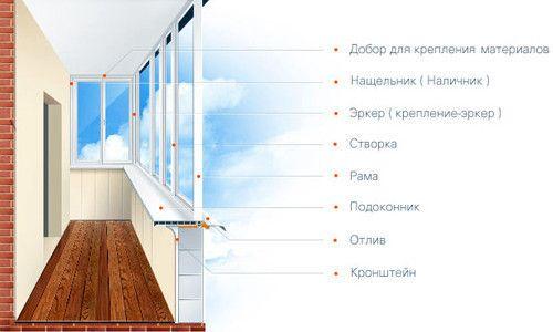 Фото - Які вікна краще поставити на балкон?