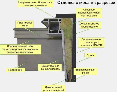 Схема обробки укосів сендвіч-панеляміі