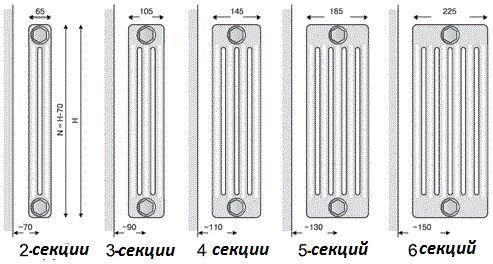 Фото - Які опалювальні прилади краще?