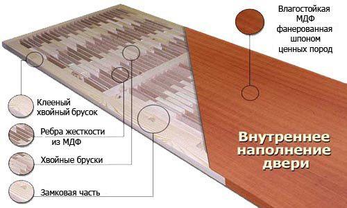 Фото - Які стандартні розміри міжкімнатних дверей?