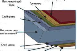 структура сайдингу