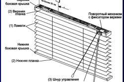 Схема конструкції горизонтальних жалюзі