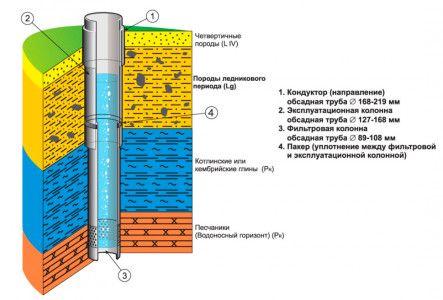 Конструкція свердловини на воду з обсадної трубою