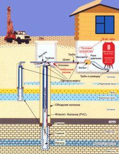 Схема пристрою свердловини на воду