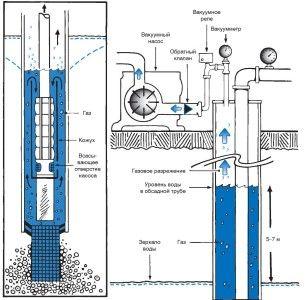 Схема пристрою обсадної труби для свердловини